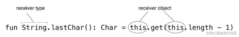 拓展方法的原型[1]