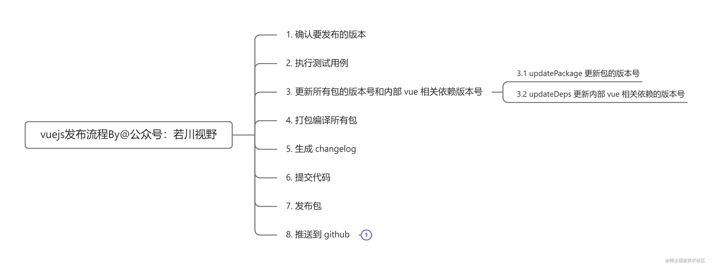 vue 发布流程