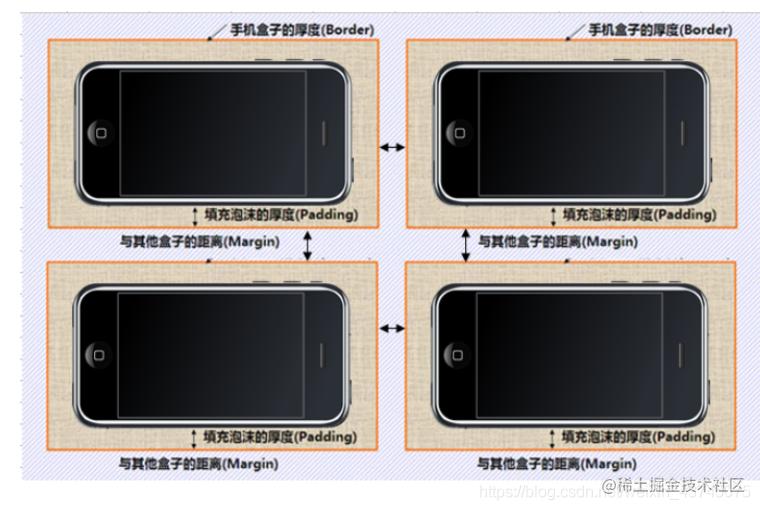 [外链图片转存失败,源站可能有防盗链机制,建议将图片保存下来直接上传(img-h4RRj33t-1620959107048)(盒子模型.assets/image-20210514102348298.png)]