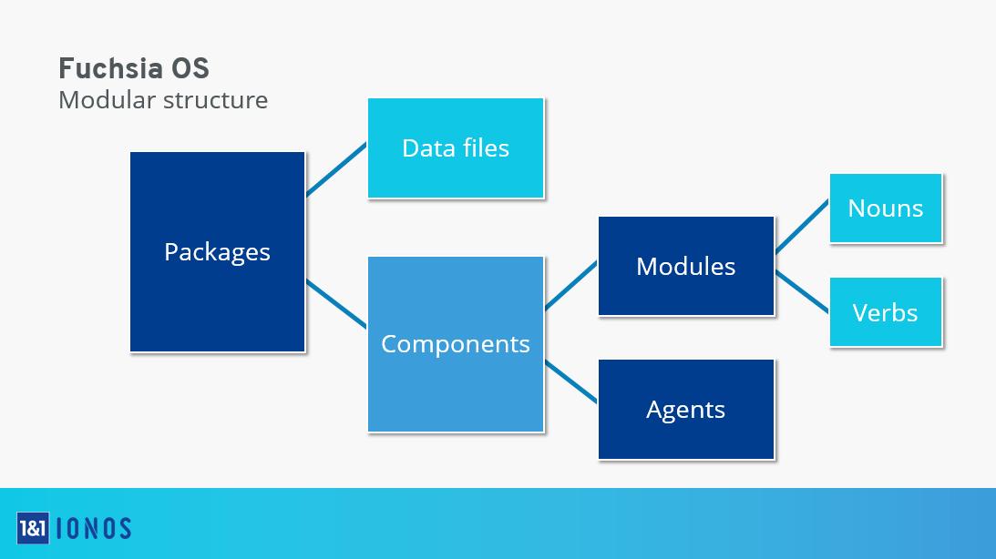 Google操作系统Fuchsia OS的模块化结构