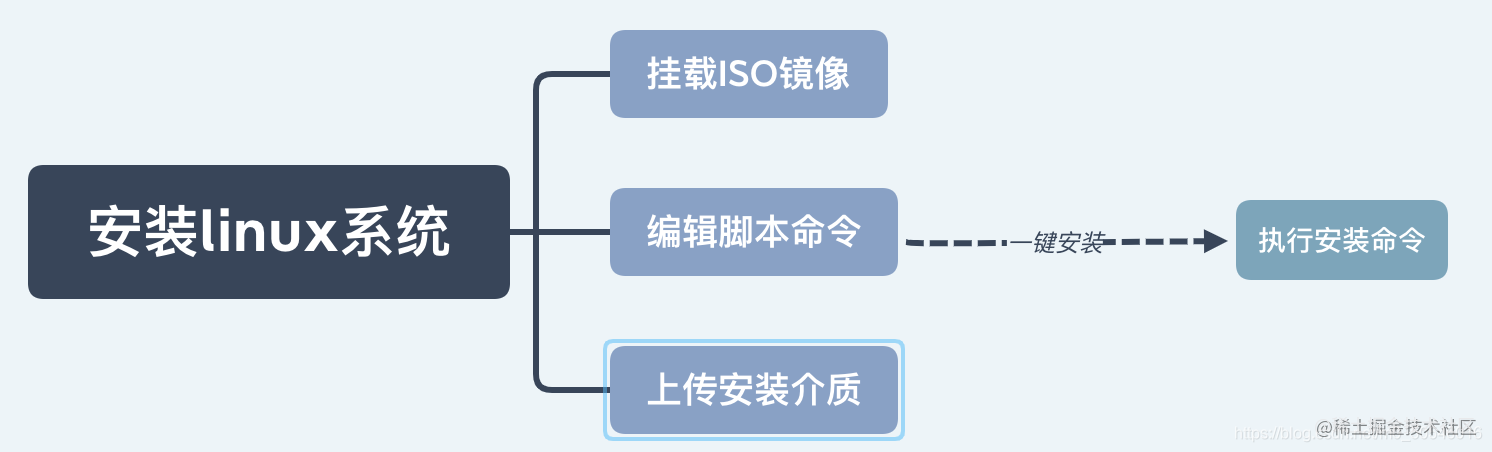 脚本流程图