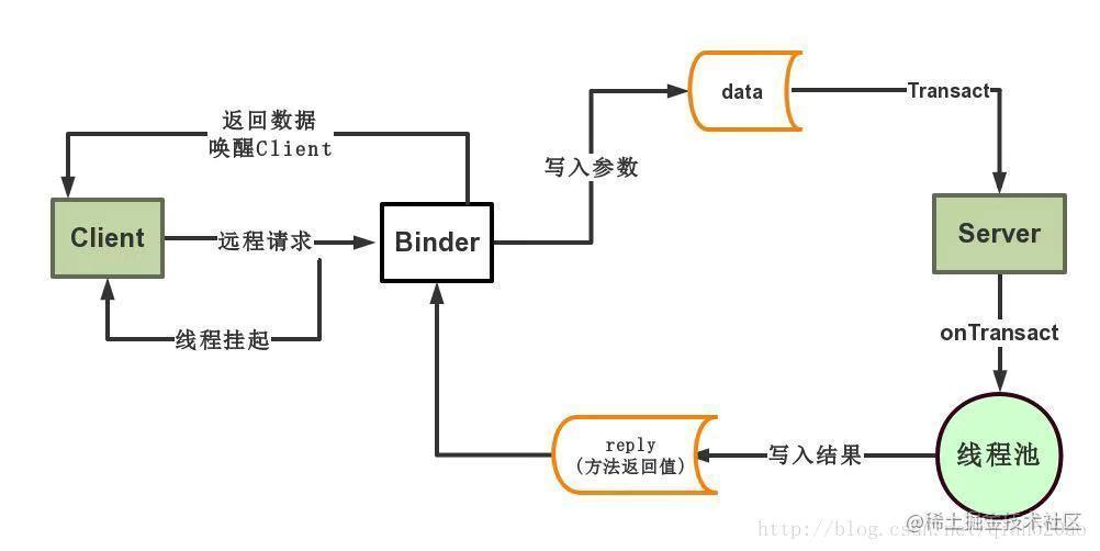 Binder通信过程