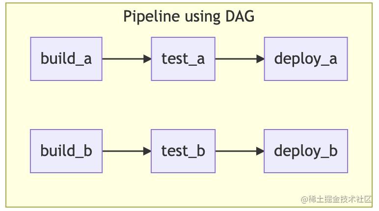 dag_pipeline.png