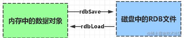 Redis缓存机制与应用