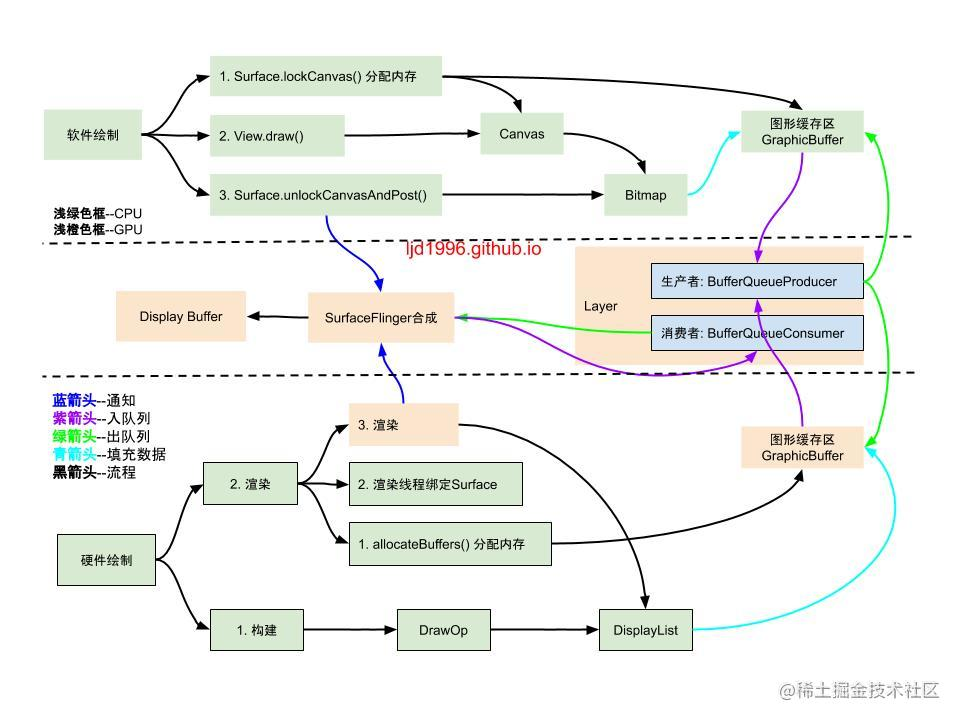 Android-软硬件绘制流程