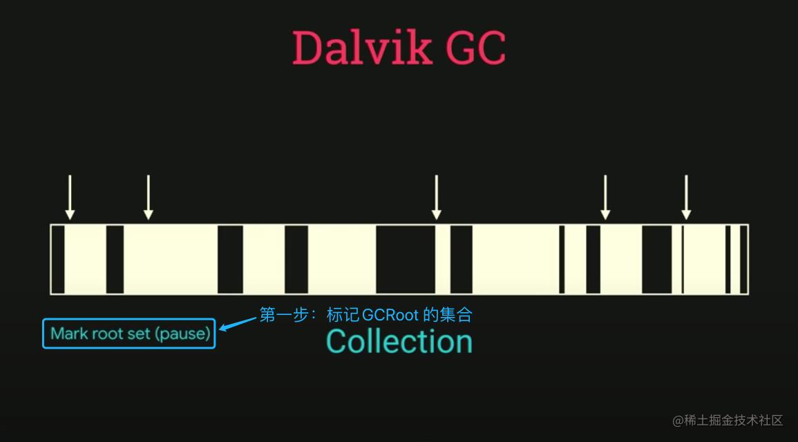标记GC Root 集合,这一步会导致应用暂停