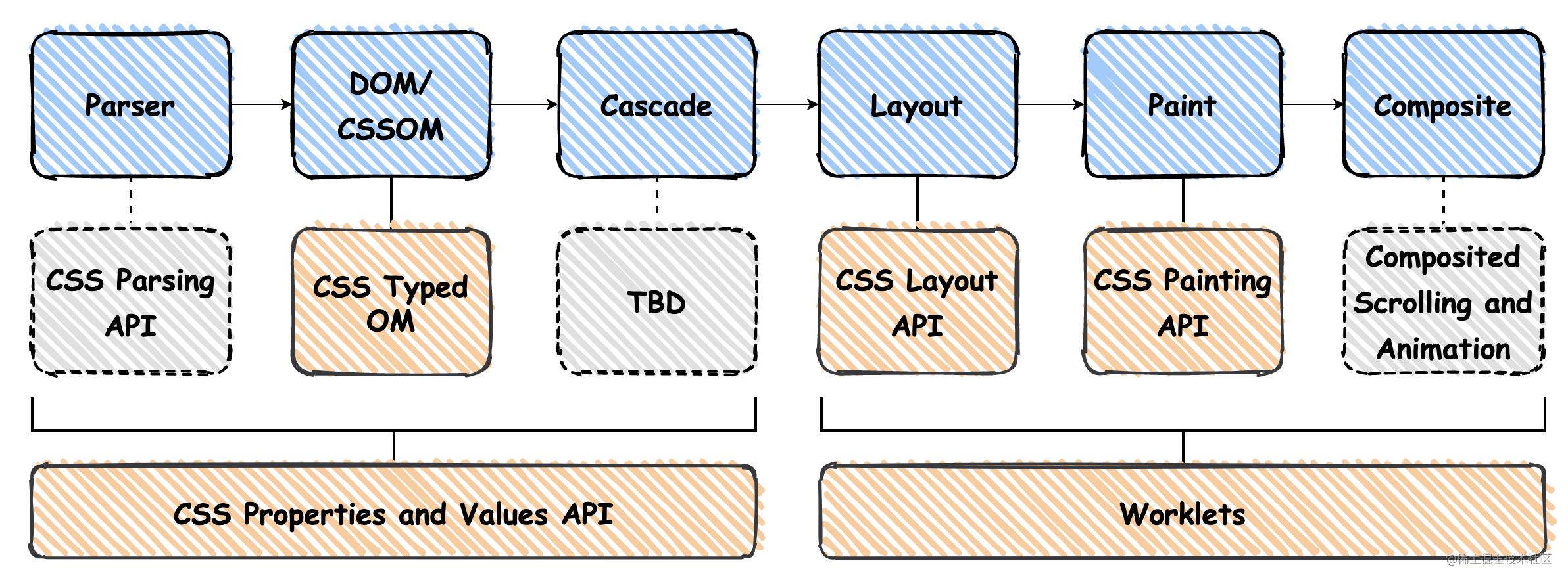 CSS Houdini-API.png