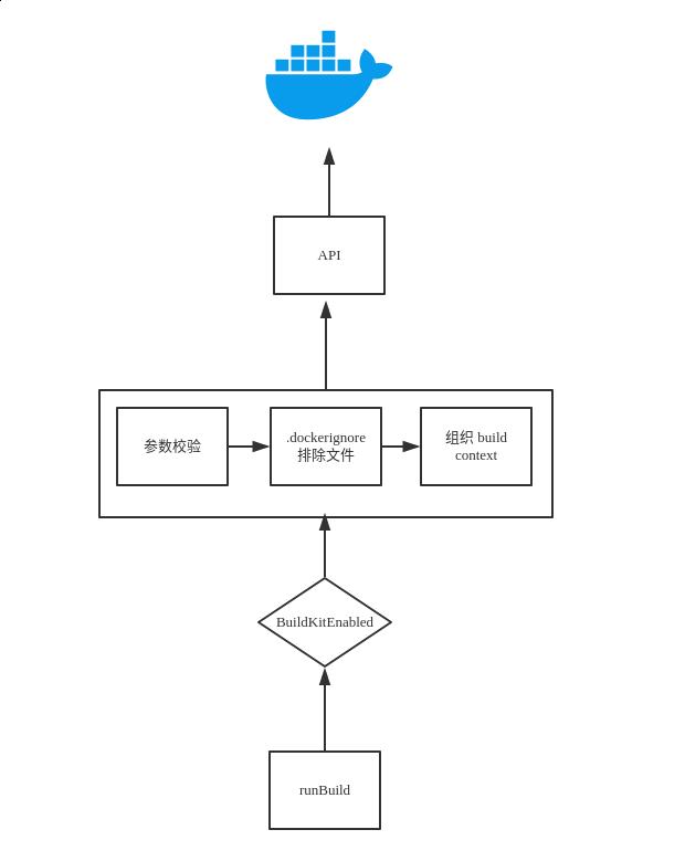 docker builder 处理流程