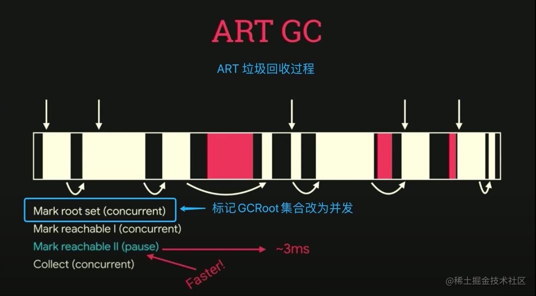 ART 5.0~7.0 内存回收过程