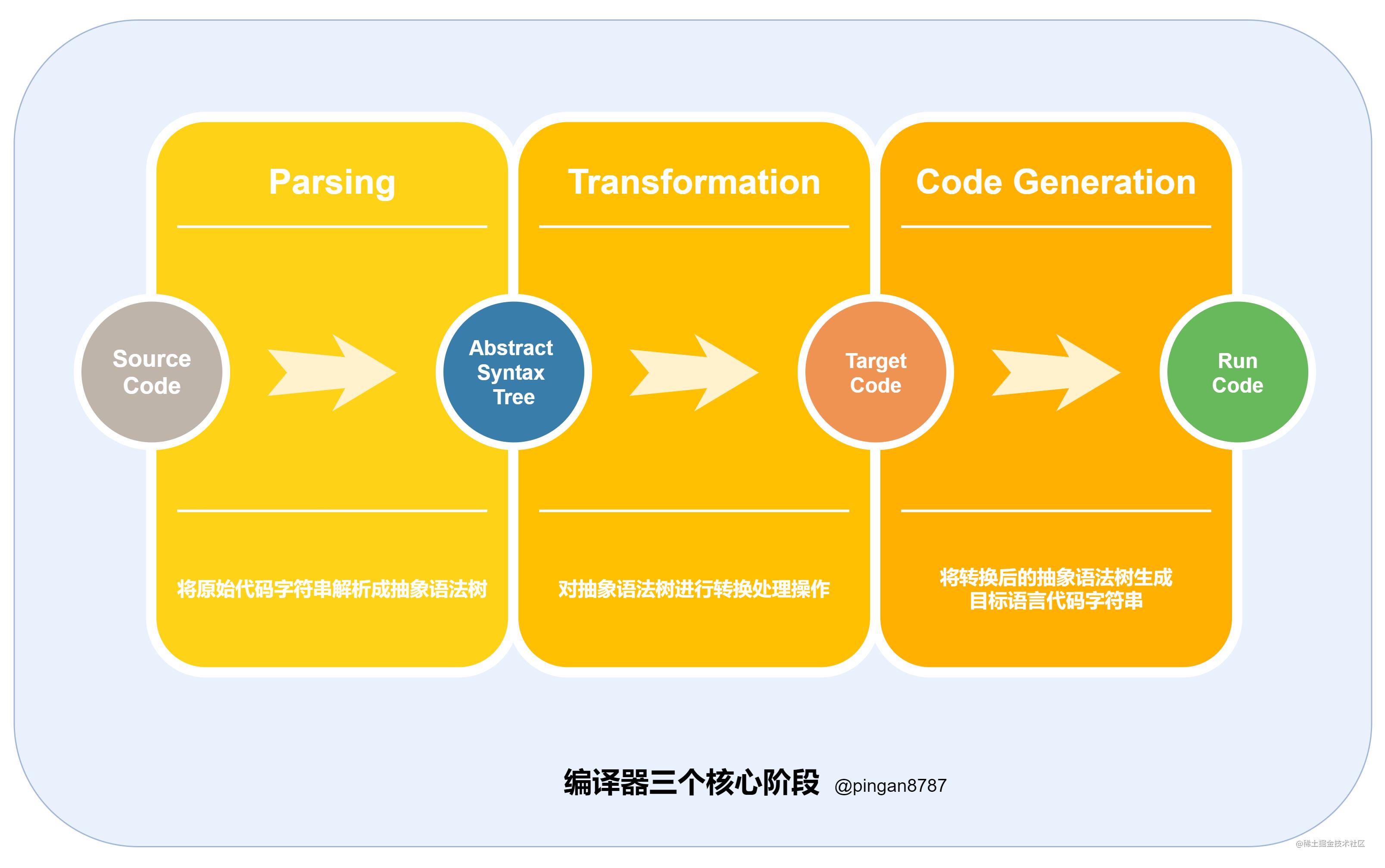 编译器三个核心阶段.png