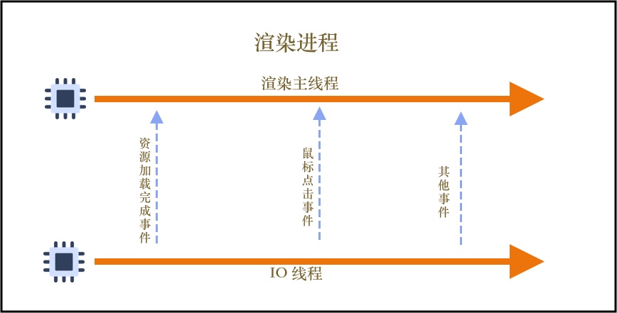 第三版线程模型