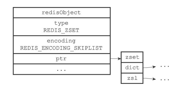 skiplist编码的有序集合对象