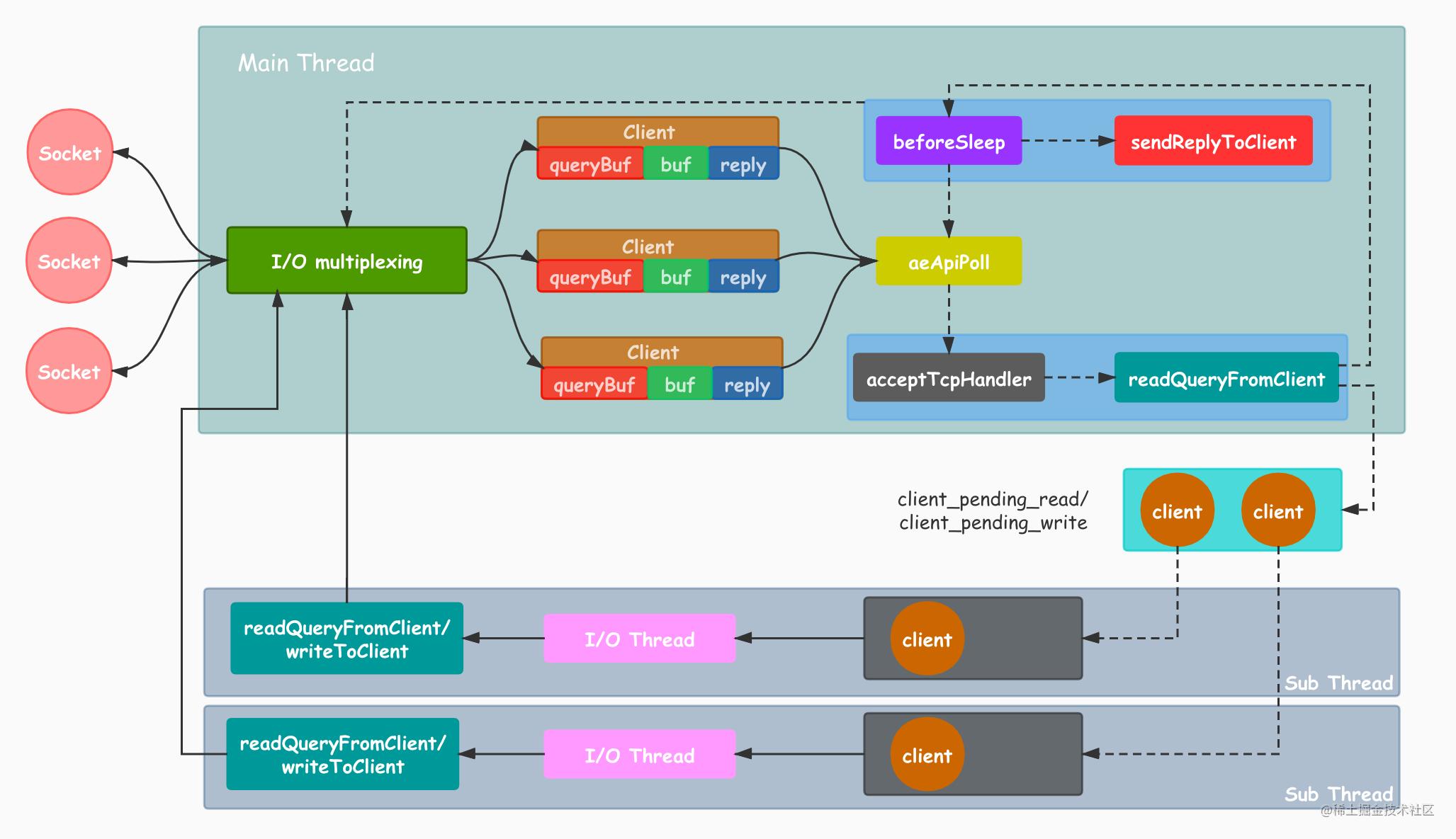 Redis多线程IO工作原理图.jpg
