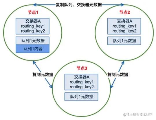 RabbitMQ 集群高可用原理及实战部署介绍