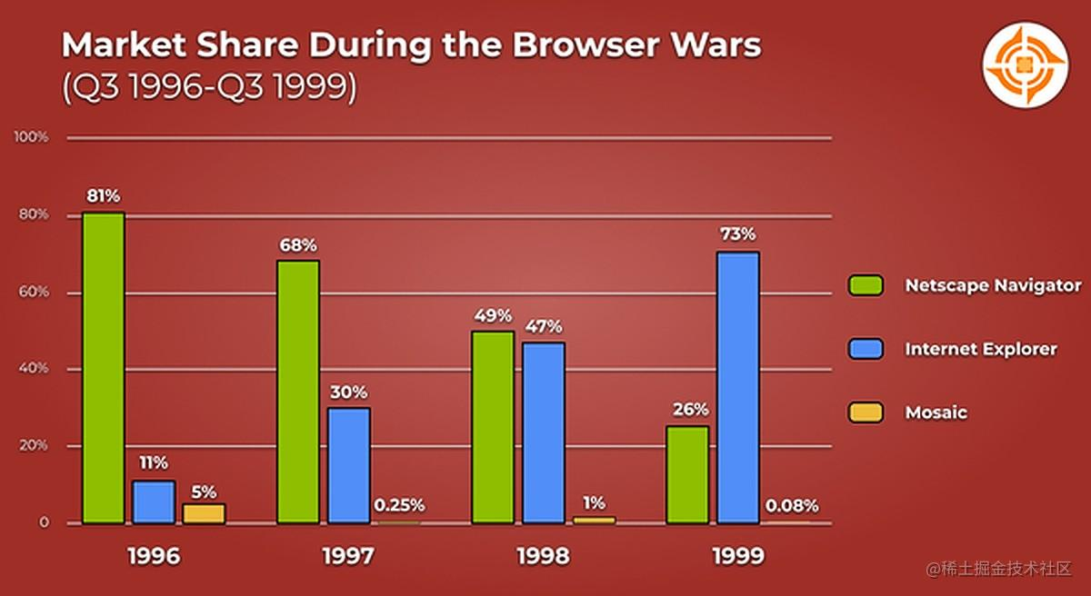 Market_Share_During_the_Browser_Wars
