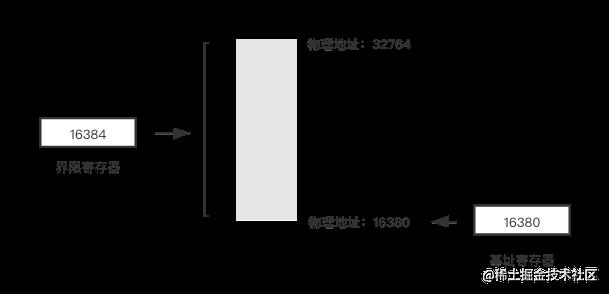 基址寄存器和界限寄存器