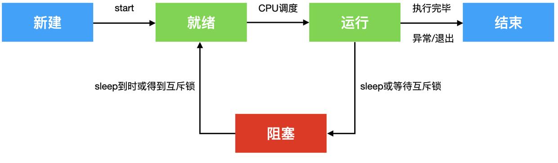 iOS14开发-多线程