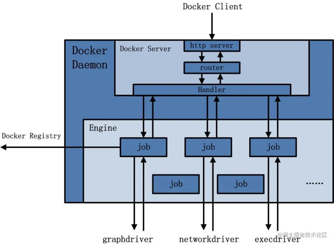 看完这篇,Docker你就入门了