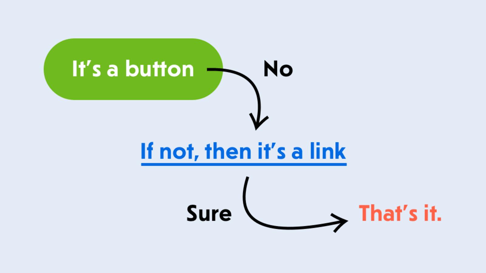 当一个按钮不是按钮