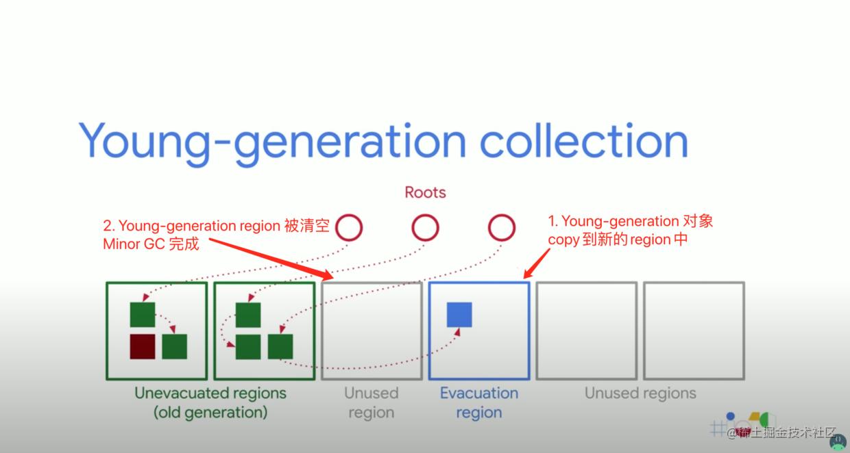 新生代对象 copy 到新的 region 中,原region被回收,Minor GC 完成