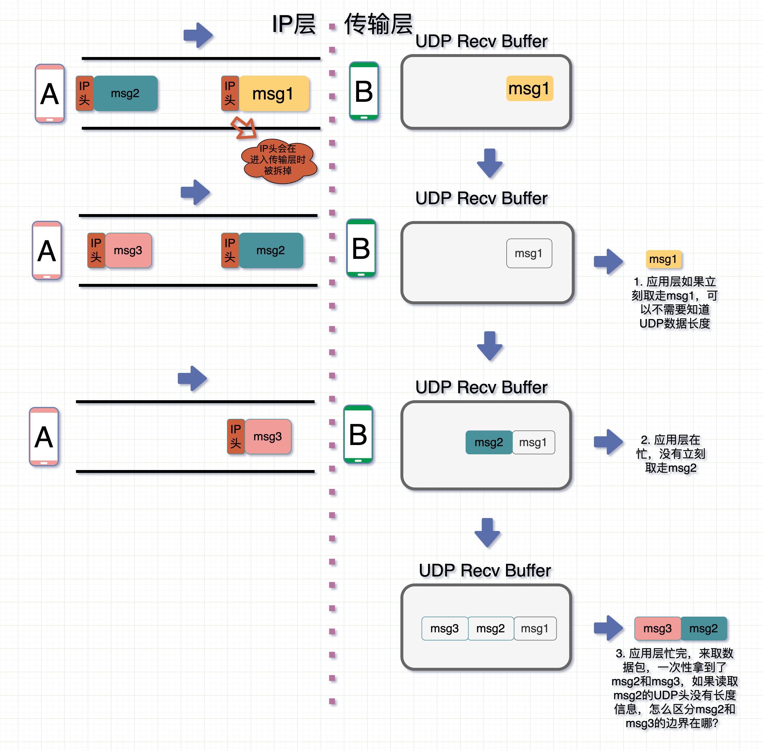 为什么UDP要冗余一个长度字段