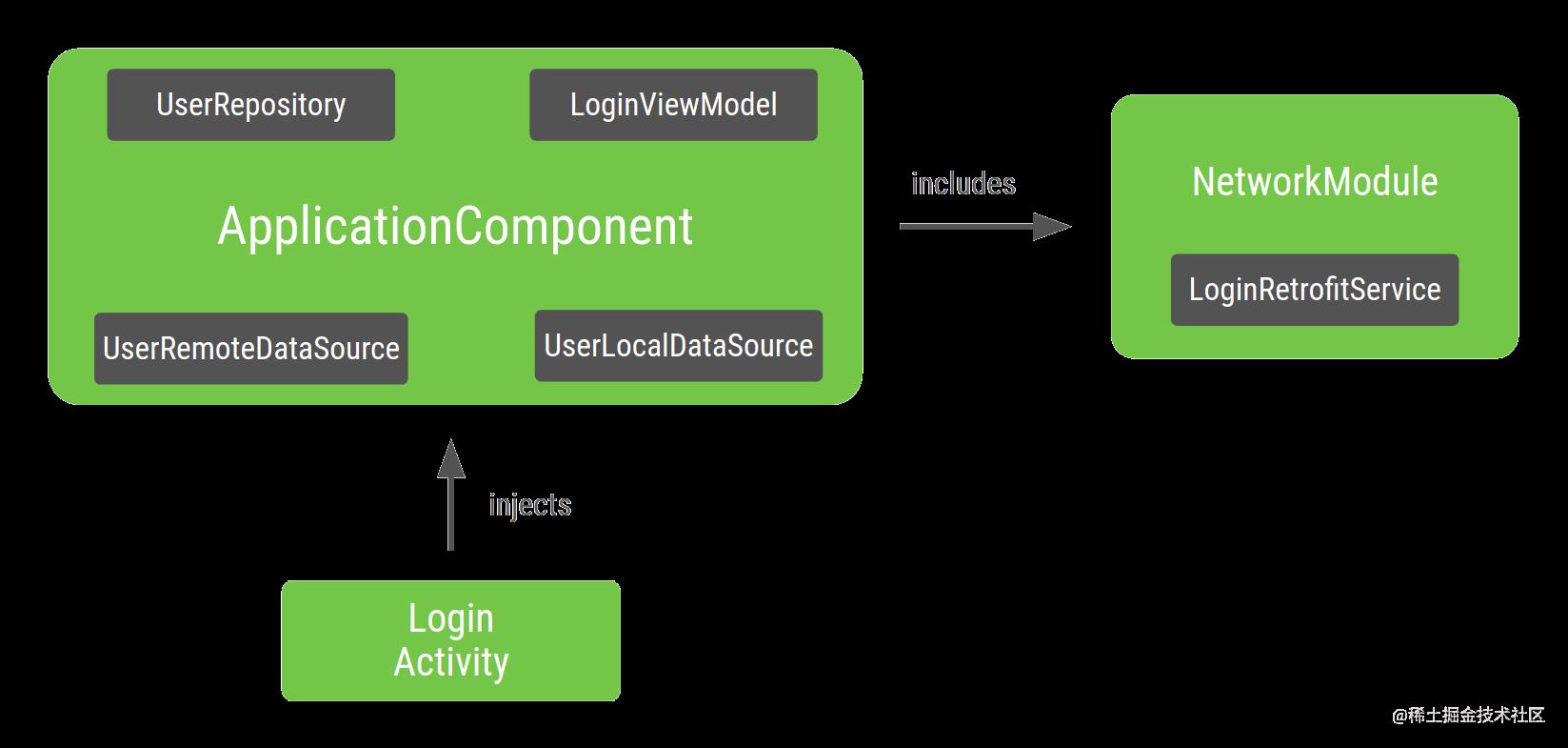 由 Dagger 注入 LoginActivity 的图的表示法