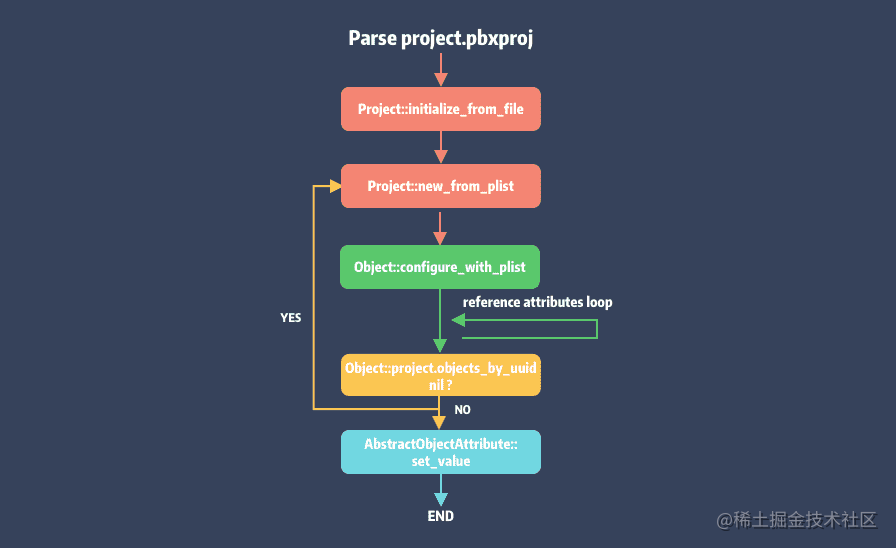 02-parse-project