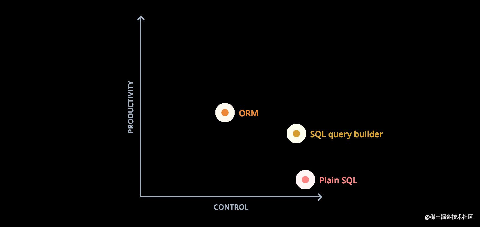 ORM、SQL 查询构建器和 SQL 中的生产力与控制