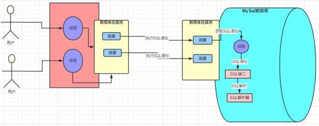 字节三面:详解一条 SQL 的执行过程
