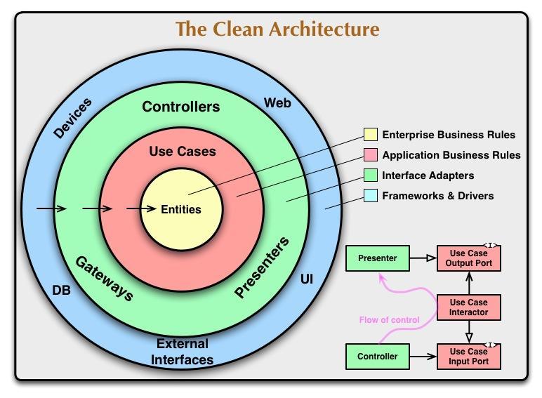 78-clean-architecture