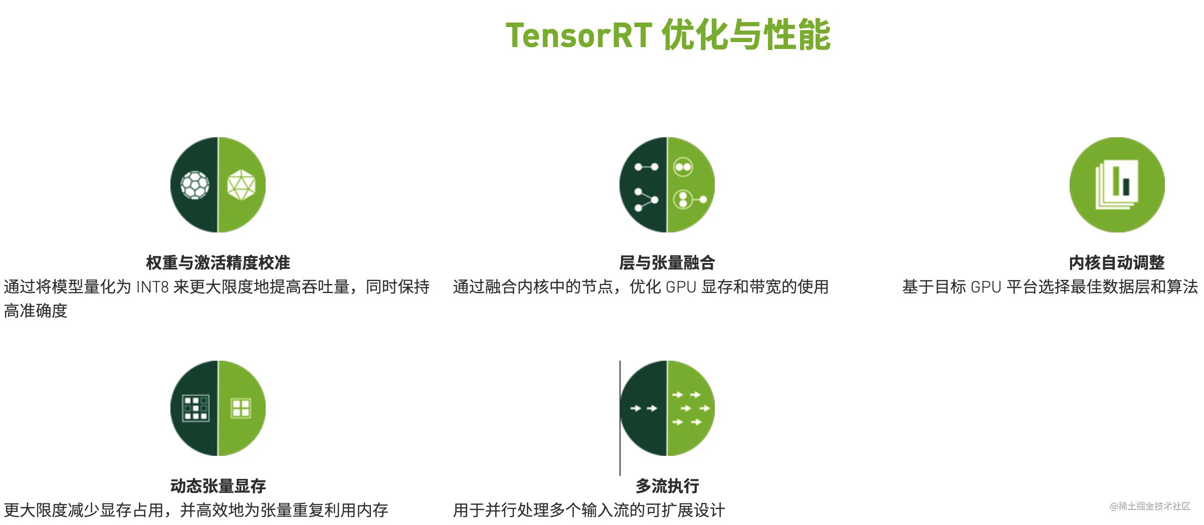 TensorRT的核心部分并没有开源