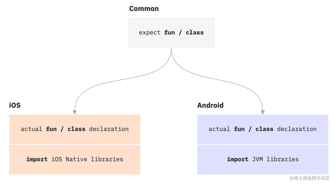 Expect/actual declarations in common and platform-specific modules