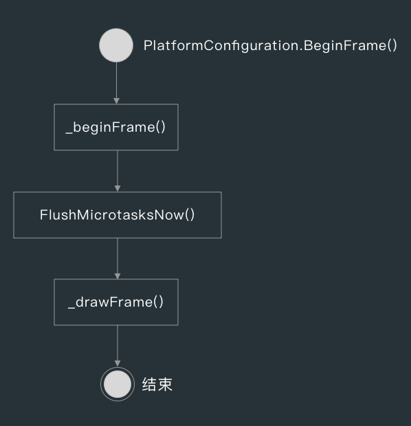 PlatformConfiguration.BeginFrame__.png