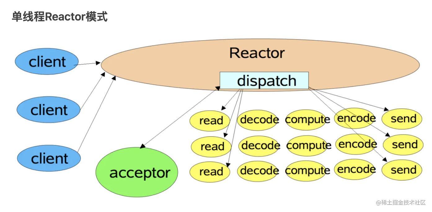 Reactor单线程模型