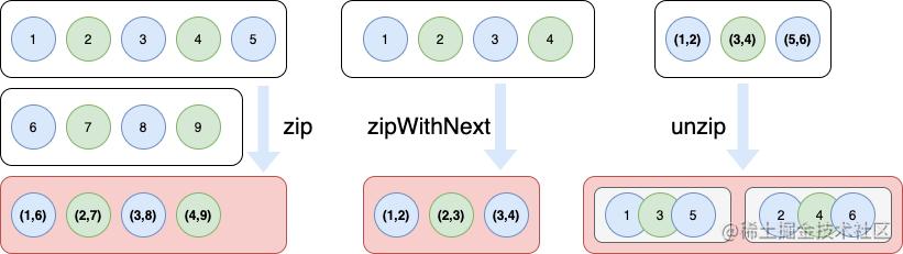 zip、zipWithNext、unzip