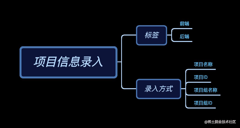 项目信息录入.png