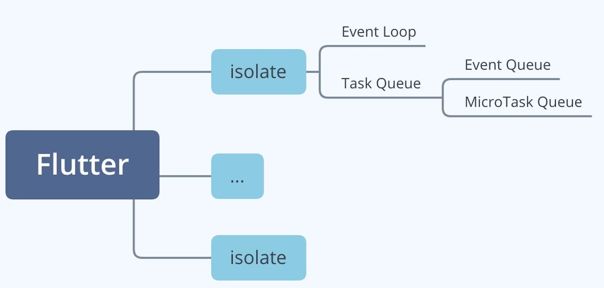 Flutter Event Loop