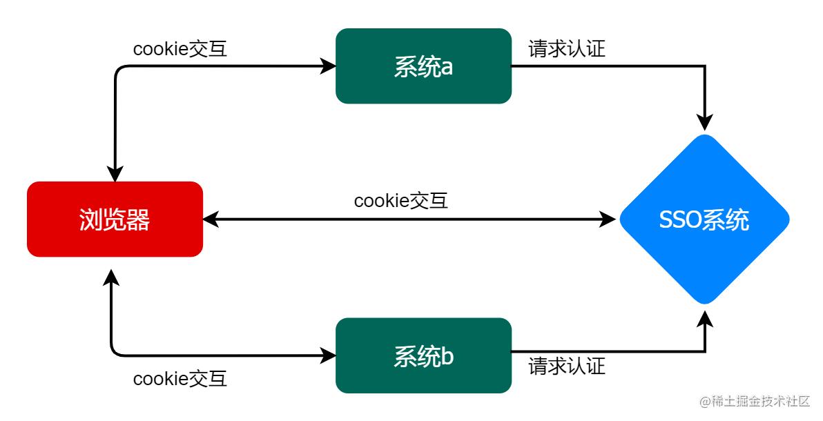 CAS 简图.png