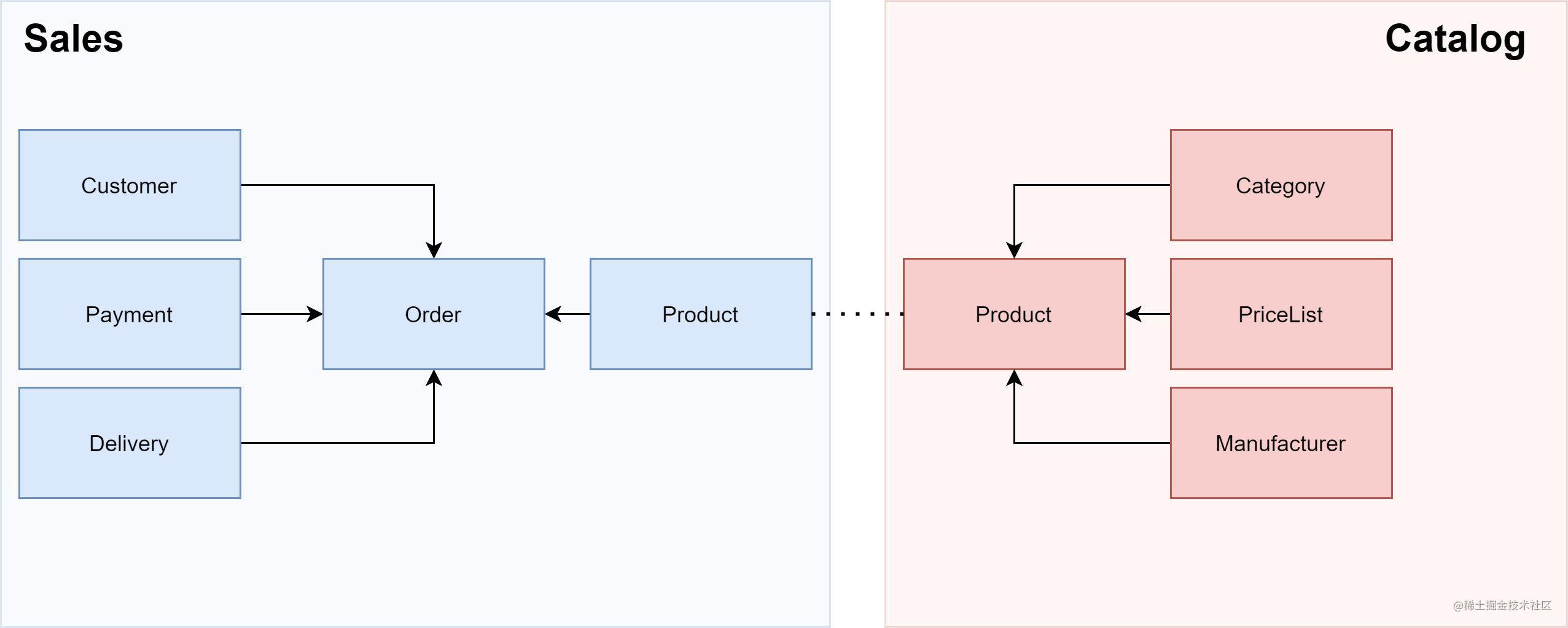 Multi-Domain Model