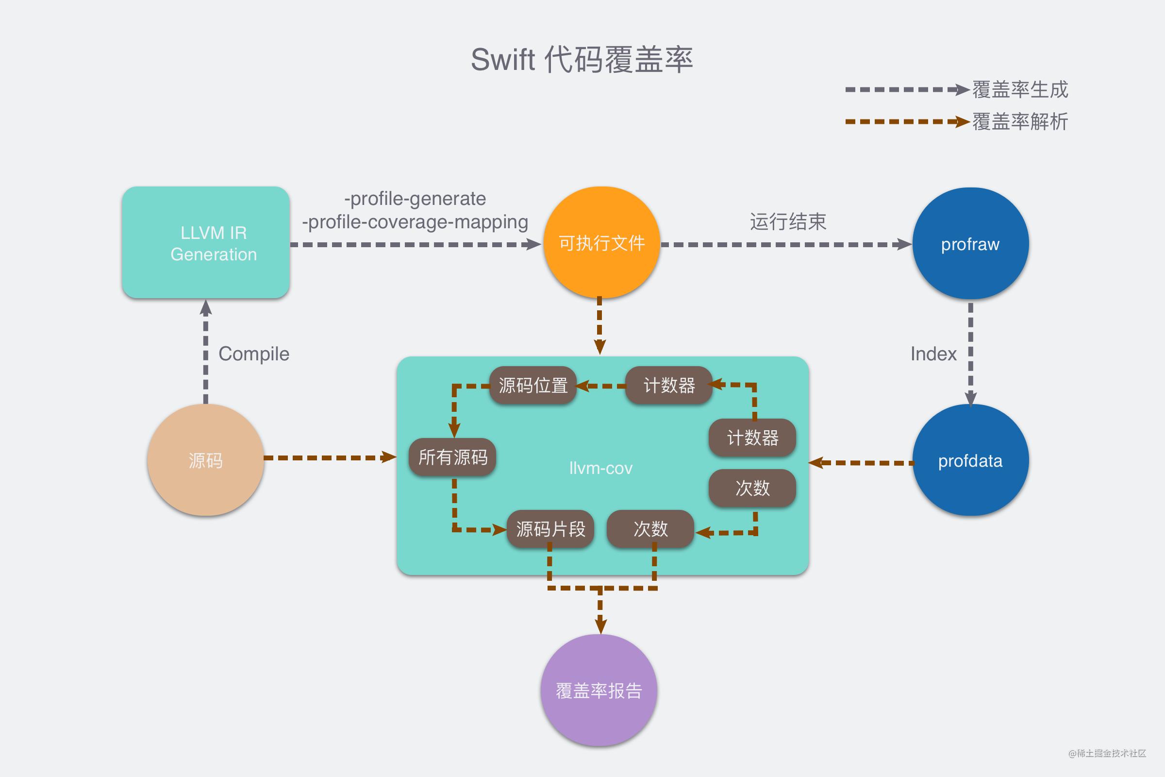 swift-coverage