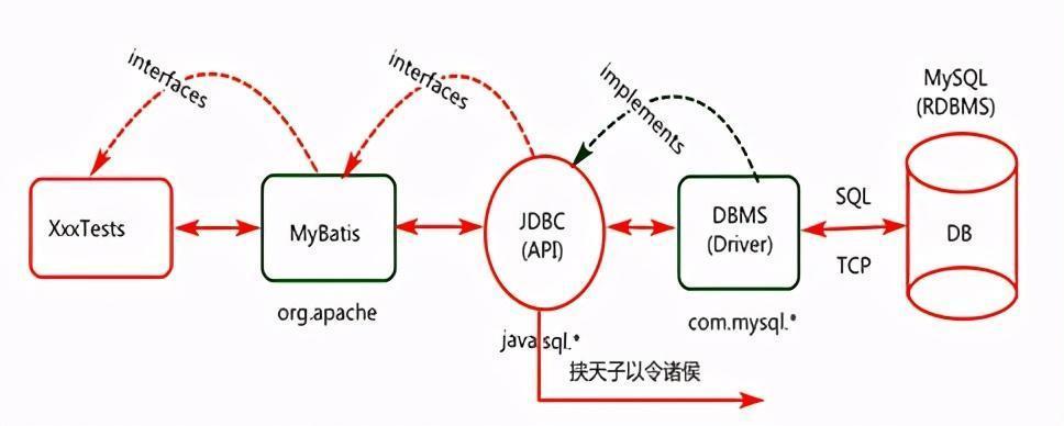 基于springboot工程做mybatis框架的整合实现
