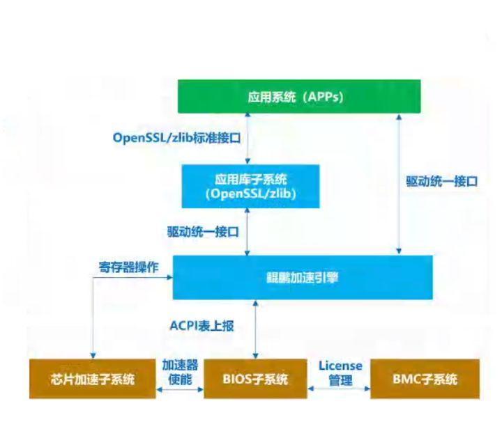 鲲鹏BoostKit虚拟化使能套件,让数据加密更安全_虚拟化_09