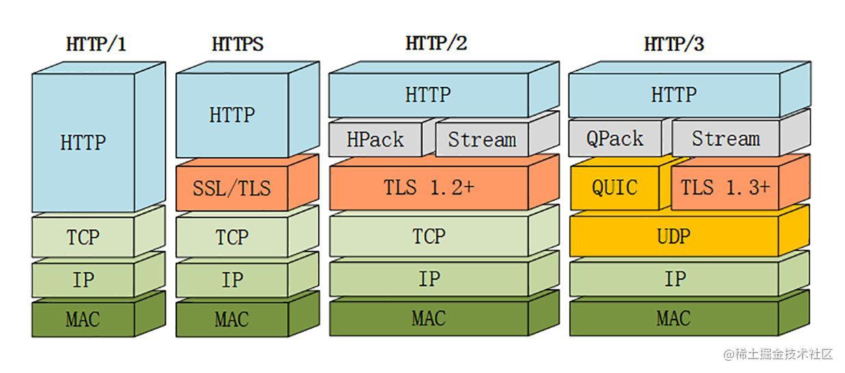 HTTP 1,2,3 三者对比
