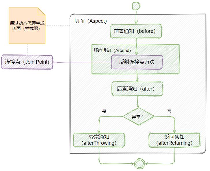 AOP流程图