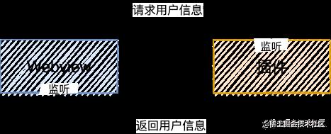 webview 通信原理.png