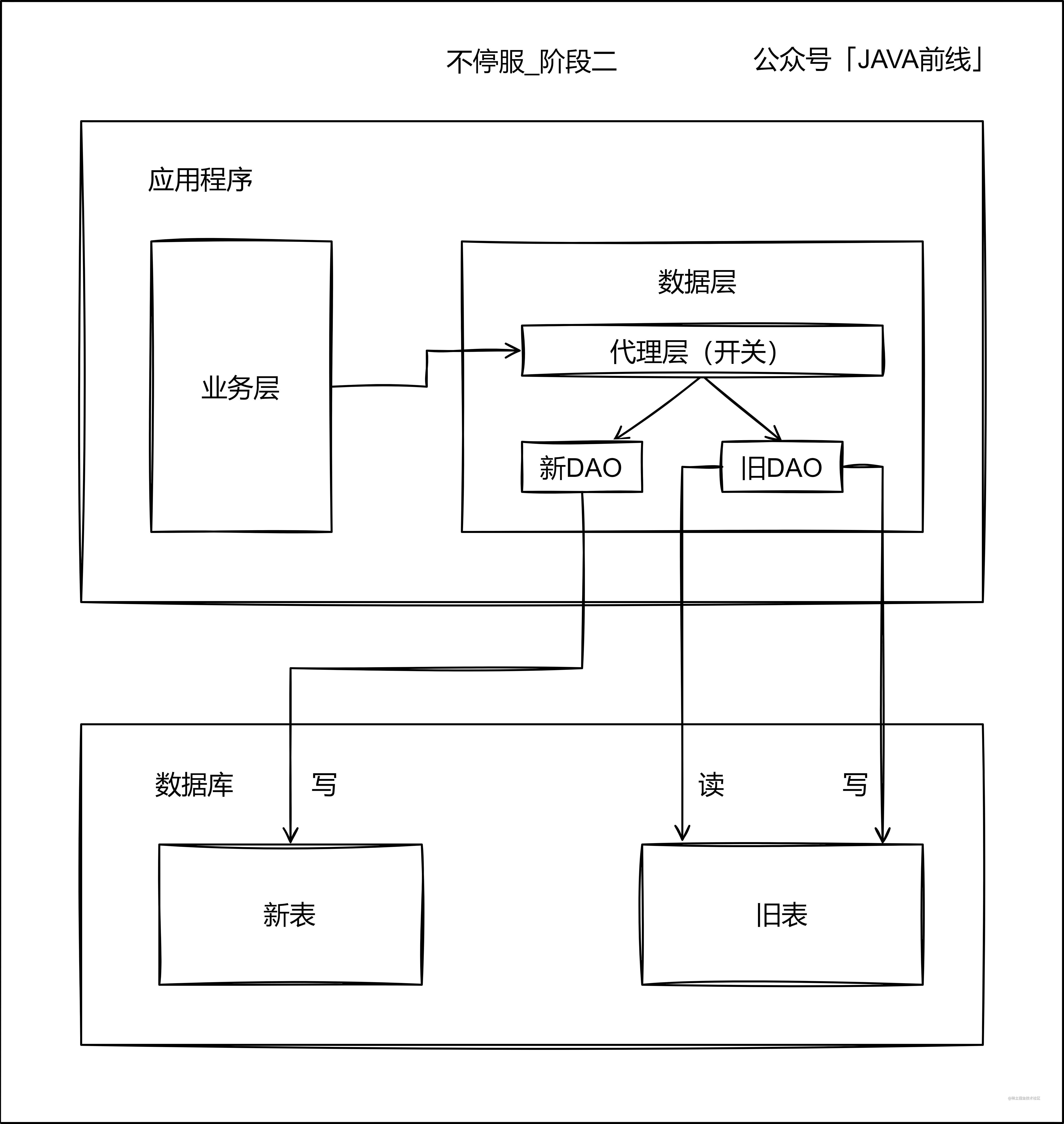 02 不停服_阶段2.jpg