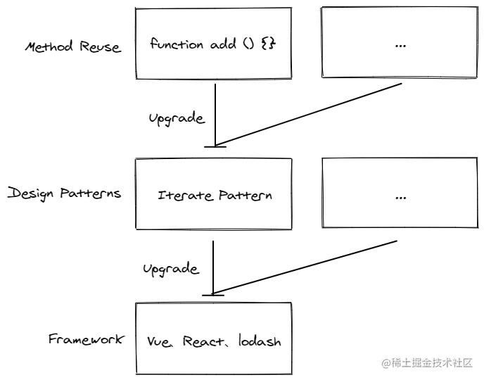 函数、设计模式、框架间的升级关系