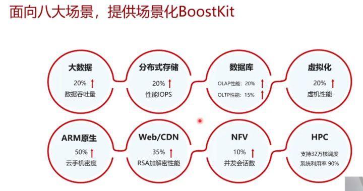 鲲鹏BoostKit虚拟化使能套件,让数据加密更安全_虚拟化_06