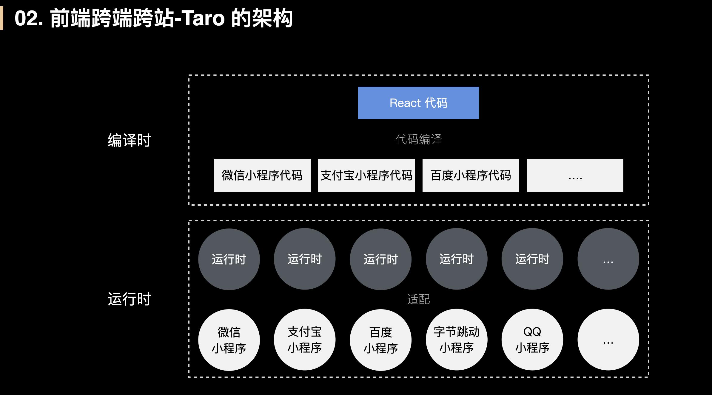 Taro的架构