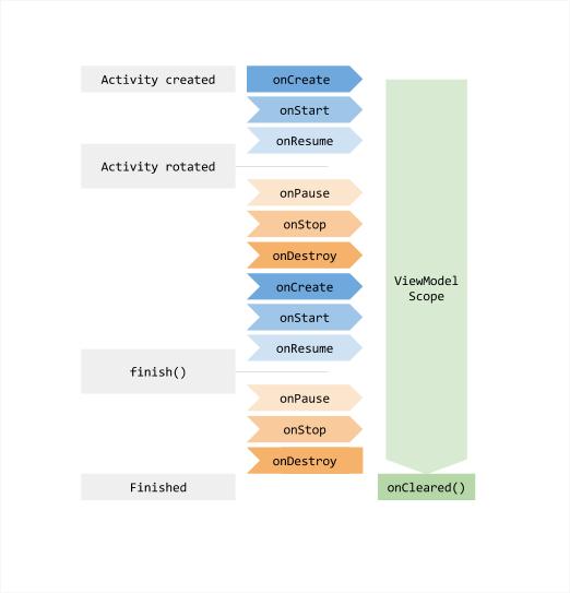 ViewModel 生命周期图